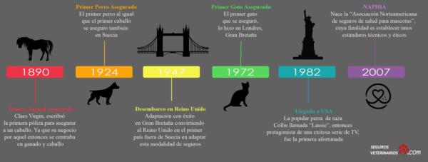 Historia Seguros veterinarios