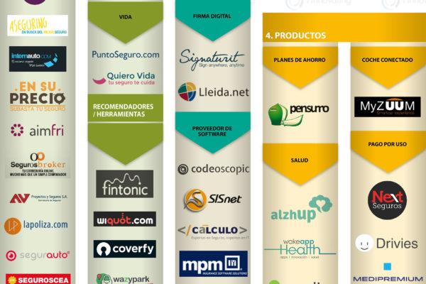 INFOGRAF SPAIN InSurtech 16 mayo 2017 1 7 600x400 - SegurosVeterinarios.com in the Spanish Main Insurtech Map